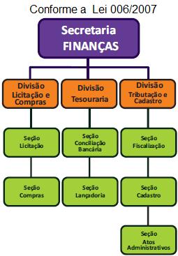 Organograma SECRETARIA DE FINANÇAS