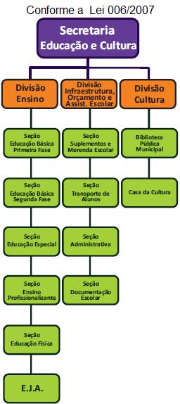 Organograma SECRETARIA DE EDUCAÇÃO E CULTURA