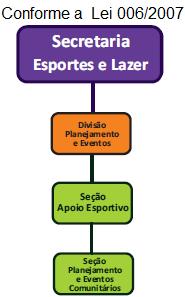 Organograma SECRETARIA DE ESPORTE E LAZER