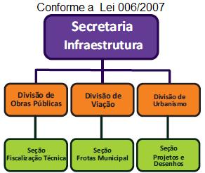 Organograma SECRETARIA DE INFRAESTRUTURA