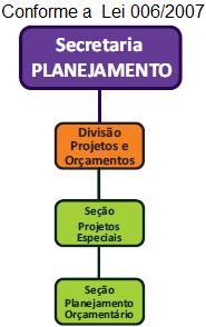 Organograma SECRETARIA DE PLANEJAMENTO