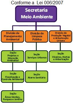 Organograma SECRETARIA DE MEIO AMBIENTE