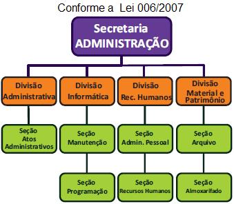 Organograma SECRETARIA DE ADMINISTRAÇÃO
