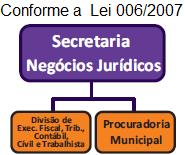 Organograma SECRETARIA DE NEGÓCIOS JURÍDICOS