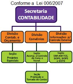 Organograma SECRETARIA DE CONTABILIDADE