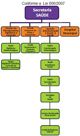 Organograma SECRETARIA DE SAÚDE