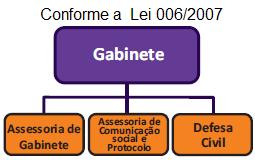Organograma GABINETE DO PREFEITO