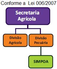 Organograma SECRETARIA AGRÍCOLA