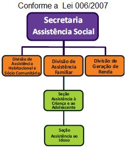 Organograma SECRETARIA DE ASSISTÊNCIA SOCIAL