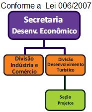 Organograma SECRETARIA DE DESENVOLVIMENTO ECONÔMICO